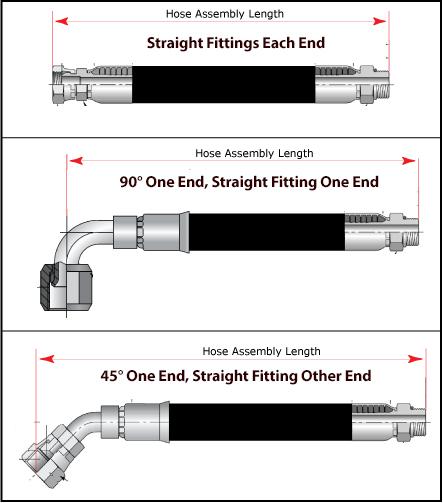 Hose Assembly Length Information